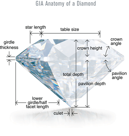 Diamond Anatomy Explained