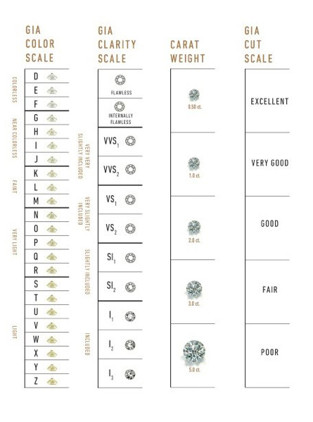 Gia Diamond Grading Scales: The Universal Measure Of Quality - Gia 4Cs