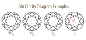 GIA Clarity Examples - Small