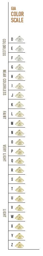 GIA Diamond D-to-Z Color Scale