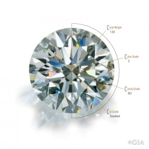 GIA Diamond 4Cs Spokes