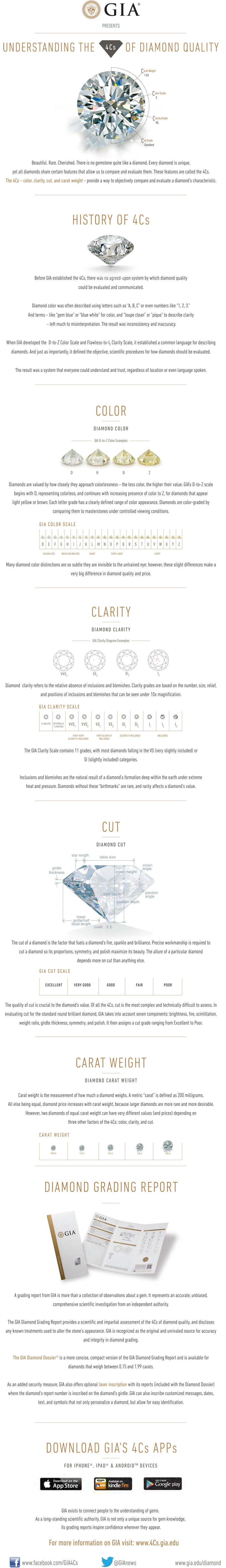 4Cs Diamond Quality Infographic
