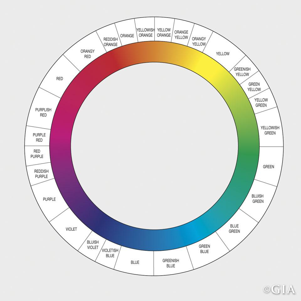Fancy color diamond ranges.