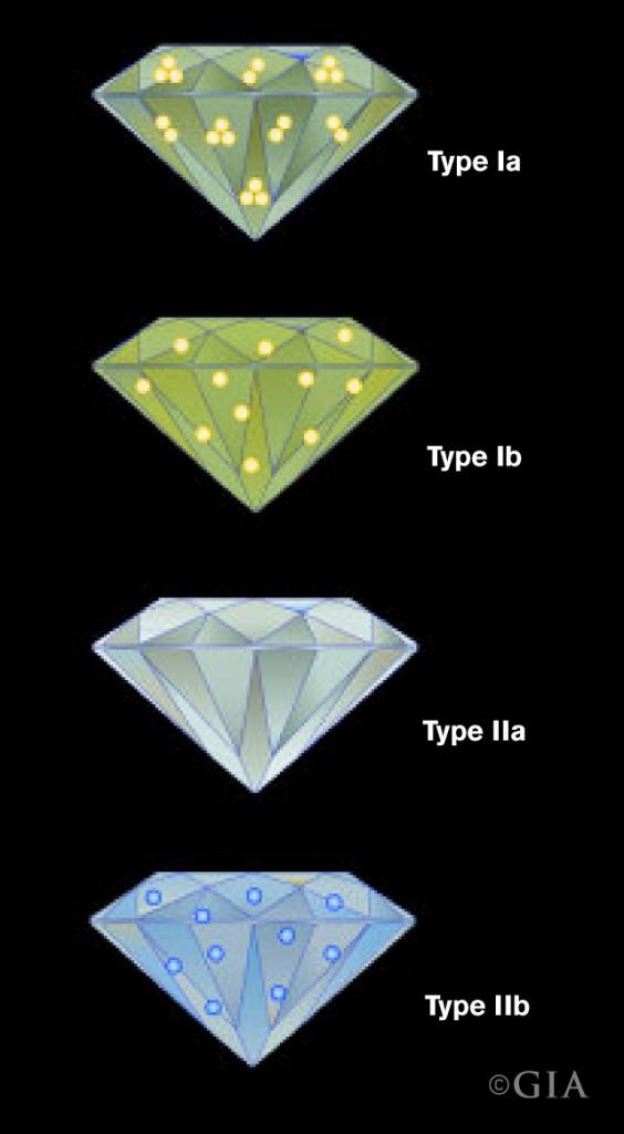 Diamond Type Chart