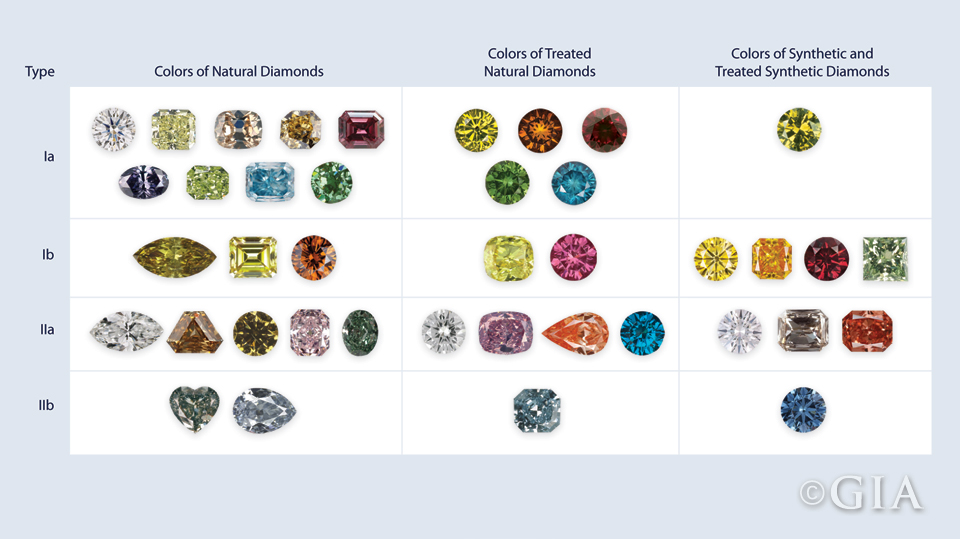 Diamond Type Color