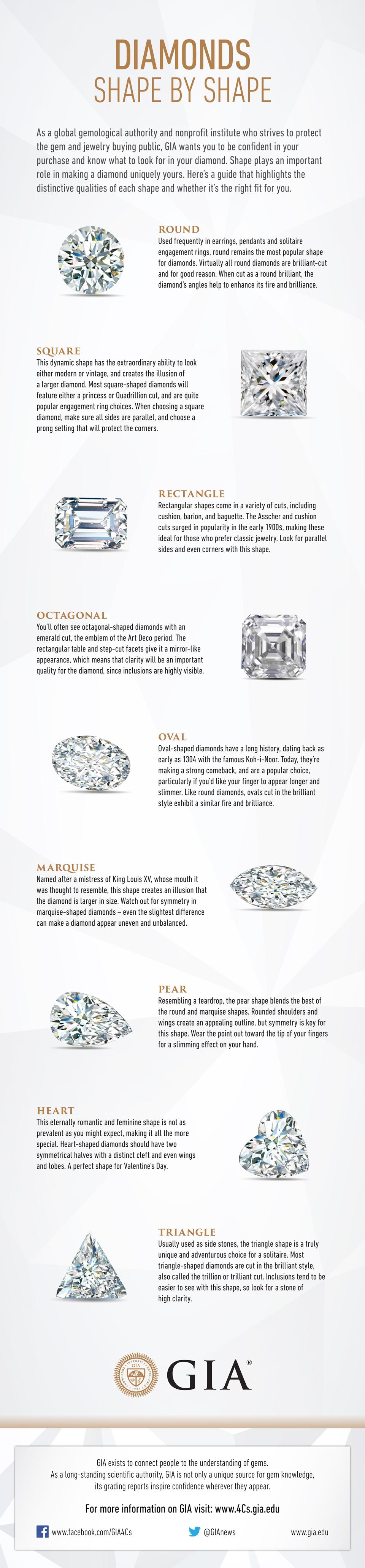 GIA chart of diamond shapes