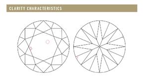 Clarity Characteristics Plotting Diagram