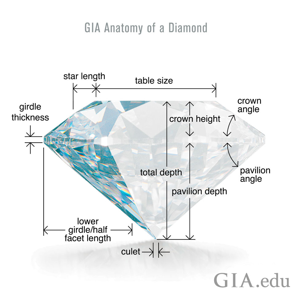 Refer to this diagram, GIA Diamond Anatomy, for a closer look at the some of the elements that inform a diamond's cut grade.