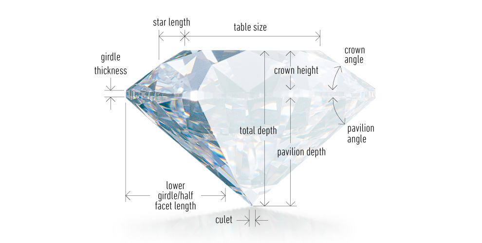 Learn What Diamond Cut Actually Means And All About