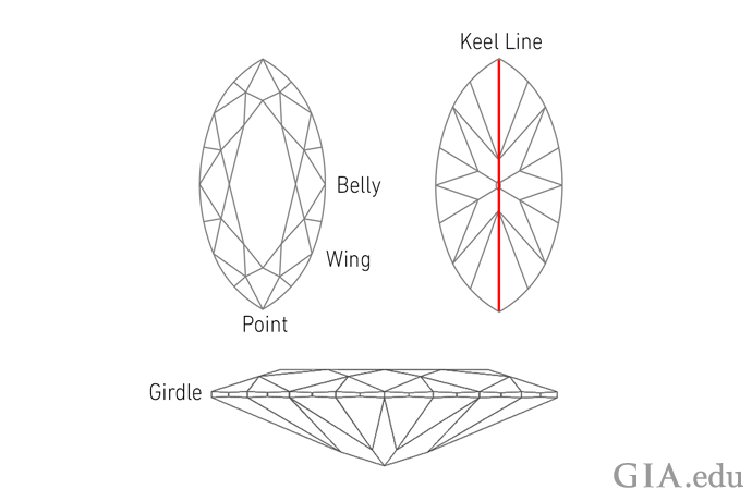 Parts of a marquise diamond anatomy (belly, wing, point, girdle and keel line)