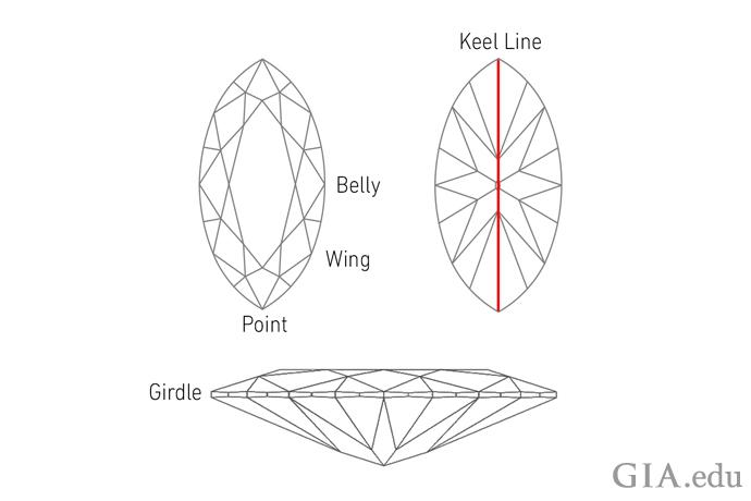 马眼形钻石部位剖析(腹部、翼部、尖端、腰围和龙骨线)
