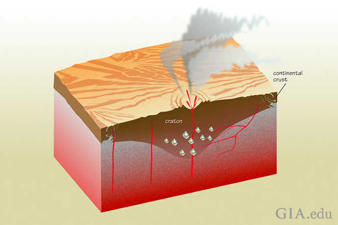 A craton is an ancient, deep and stable portion of a continent. Its high heat and pressure provide the right conditions for diamond formation. Conditions under a craton are also stable enough to preserve diamonds for hundreds of millions of years after formation. Illustration: Peter Johnston/GIA