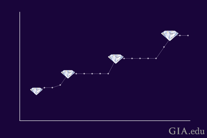 A graph showing punctuated increases of diamond values as they reach certain weights