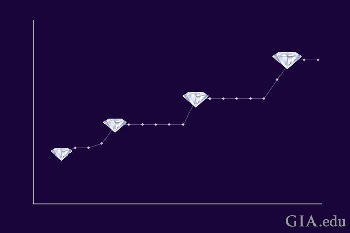 显示钻石达到特定重量时价值显著增加的图表