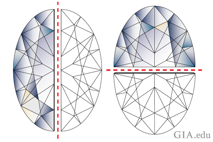 A diagram showing two lines of symmetry for an oval diamond: One that runs vertically along the length and another across the width, creating four equal parts