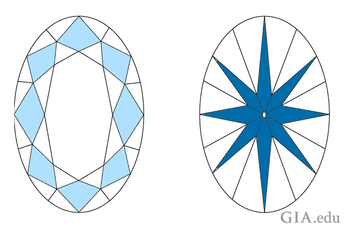Line diagram of an oval diamond's crown and pavilion views.