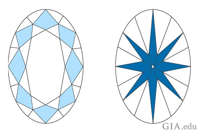 オーバルシェイプ・ダイヤモンドのクラウンとパビリオンの図。