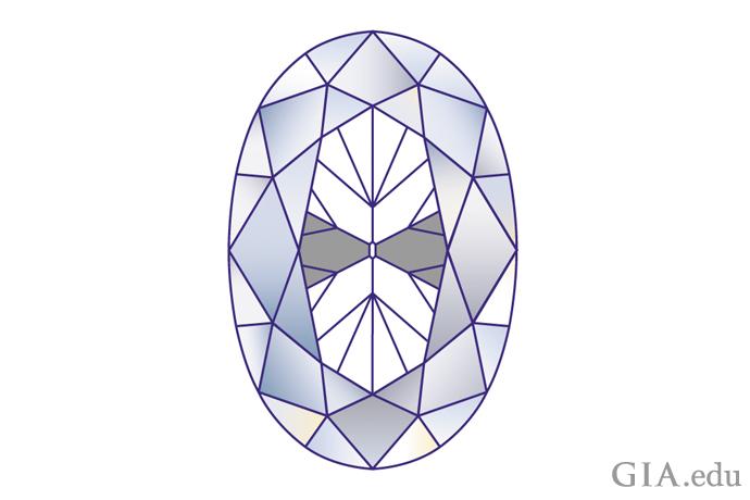 ボウタイ(=蝶ネクタイ)効果を示すオーバルシェイプ・ダイヤモンドの図