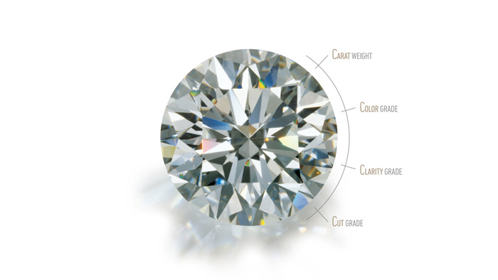 A round brilliant cut diamond with a graphic overlay explaining the 4Cs - color, cut, clarity and carat weight.