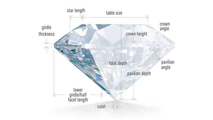 diamond cut and clarity guide