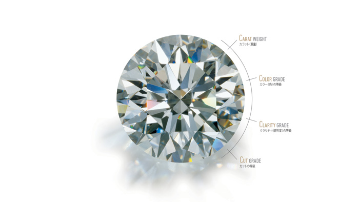 ラウンドブリリアントカットのダイヤモンドと、その 4C(カラー、カット、クラリティ、カラット重量)を図式的に記したもの。