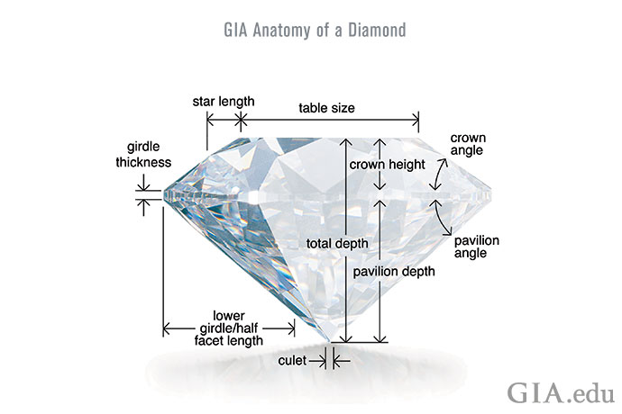 Many factors contribute to the evaluation of a diamond's cut, including the size of the facets, girdle thickness and total depth.