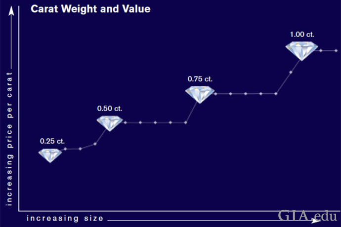 ダイヤモンドの価格は、マジックサイズを境に価格が大幅に上昇する。