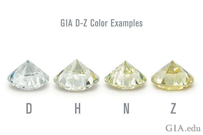 GIA D-Zのカラースケール。