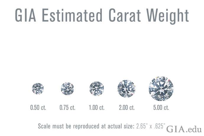 钻石的克拉重量越大,通常看起来也越大。
