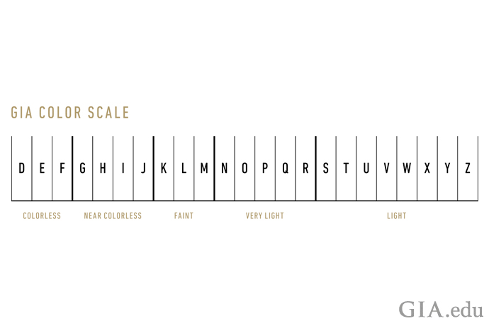 GIA D-to-Z diamond color scale.