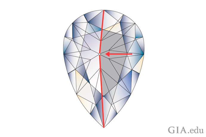 An Illustration of a pear shaped diamond showing an off-center culet.