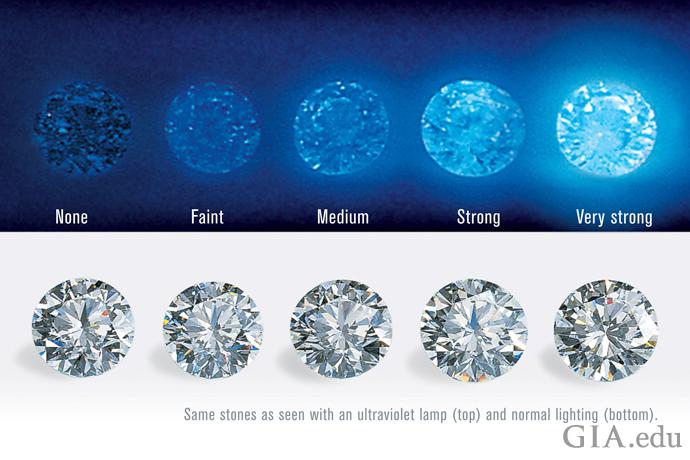 照片展示了紫外灯下(上图)的钻石荧光强度:无、弱、中、强和很强;以及普通照明下的钻石(下图)。