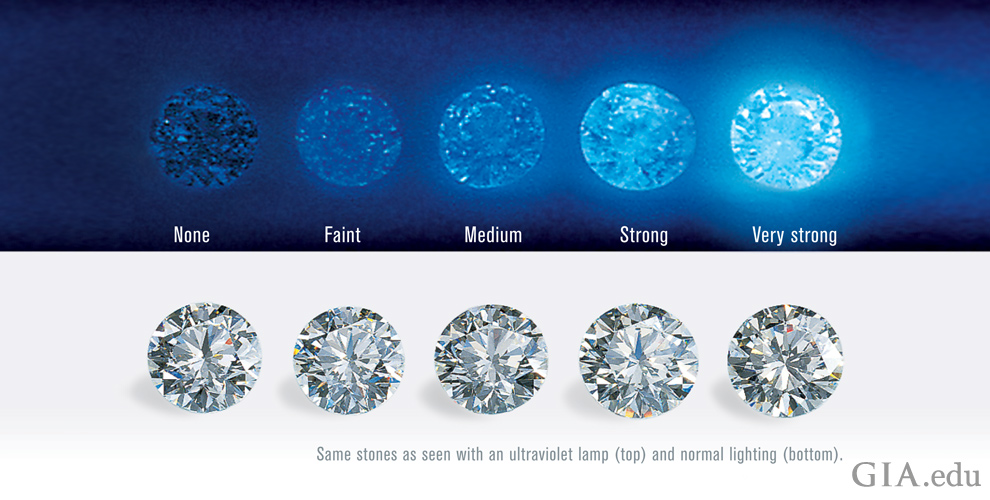 Photo showing the intensity of diamond fluorescence described as: None, Faint, Medium, Strong and Very Strong under UV lighting (top) and under normal lighting (bottom).
