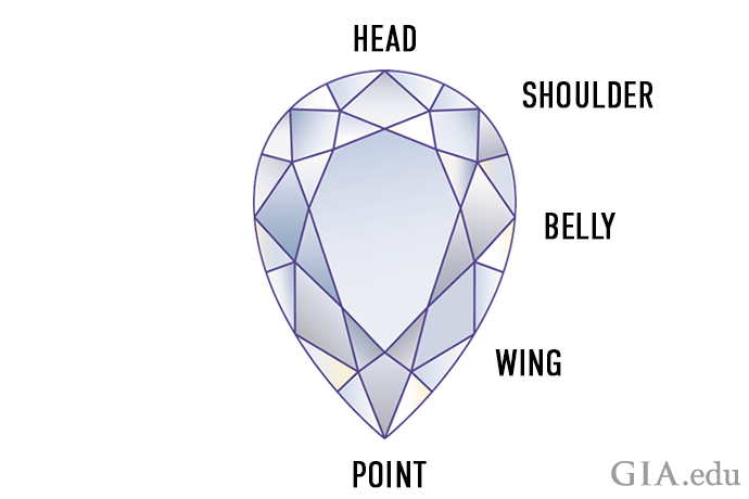 Illustration showing the parts of a pear shaped diamond.