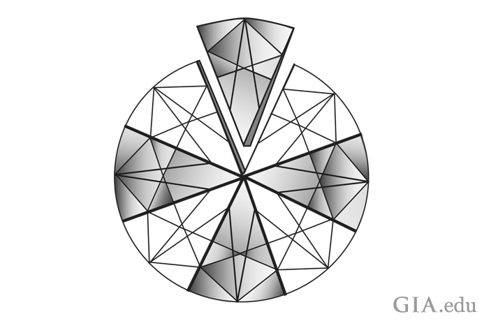 An illustration showing all eight sections of a round brilliant identically. Illustration: GIA