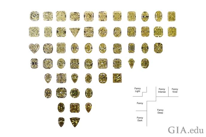这张细分表展示了 GIA 的黄色钻石颜色分级。