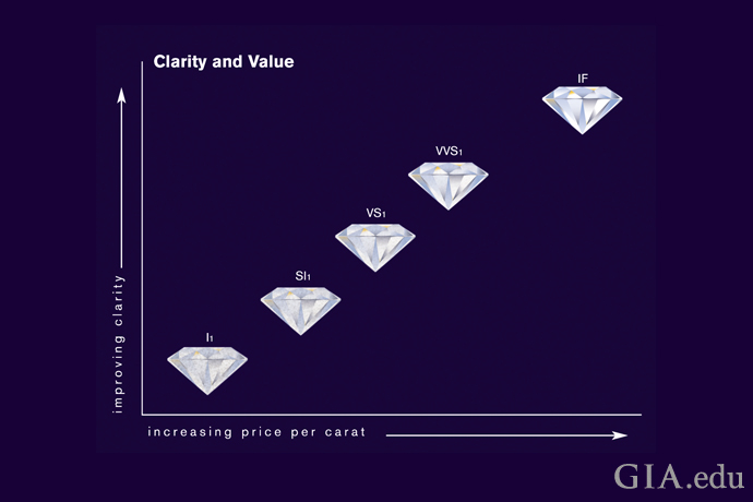净度与钻石价值的关系图