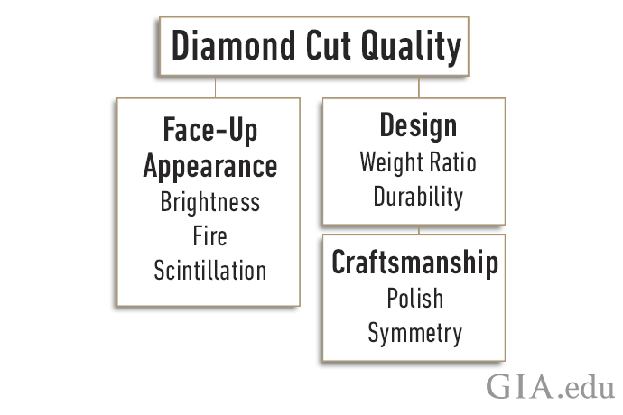 The GIA diamond cut grade is based on seven factors: brightness, fire, scintillation, weight ratio, durability, polish and symmetry.