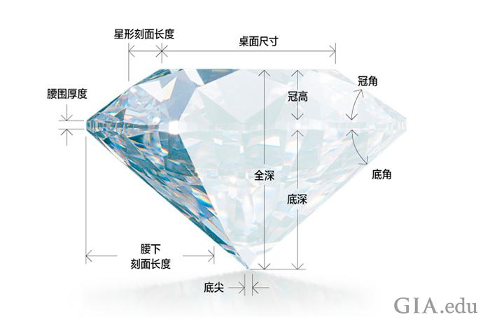 此图展示了影响钻石切工等级的各种比例。
