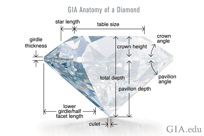 An illustration demonstrating the proportions that affect a diamond's cut grade.