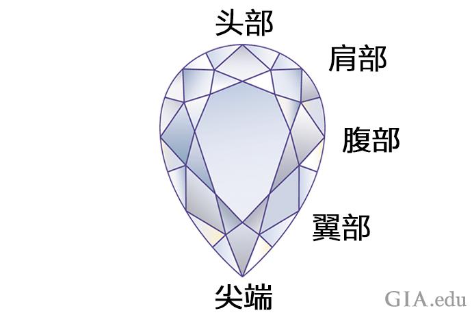 展示梨形钻石各个部分的图片。
