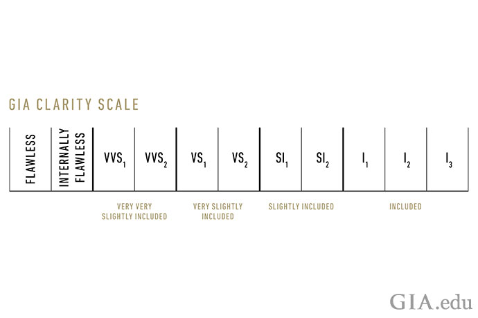 GIA Diamond Clarity scale showing 11 possible clarity grades