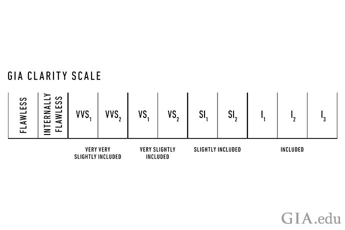 Illustration of the GIA diamond clarity scale.