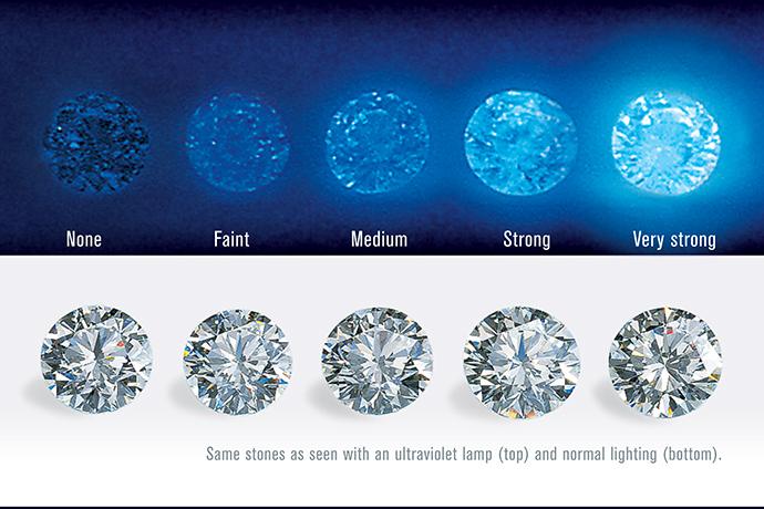 Diamond fluorescence chart