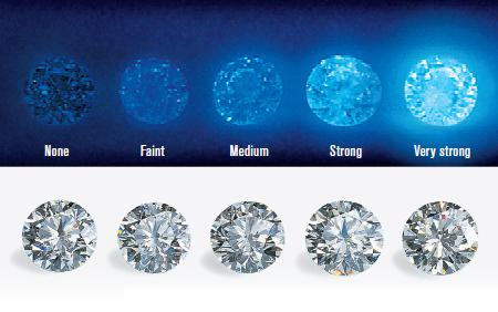 Understanding Diamond Fluorescence
